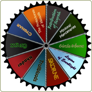 Wheel of Factions